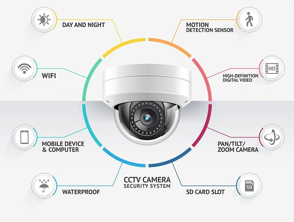 Cctv Security Cameras Installation Los Angeles Security Camera Installation Security Cameras For Home Cctv Security Systems