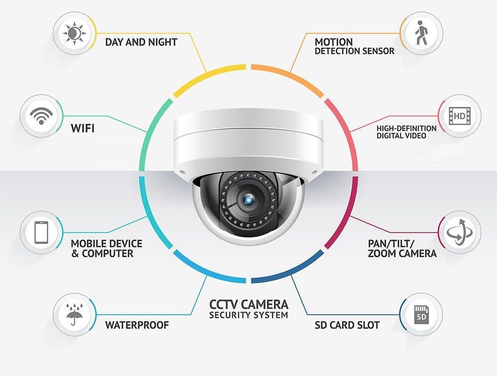 Cctv Security Cameras Installation Los Angeles Security Camera Installation Security Cameras For Home Cctv Security Systems