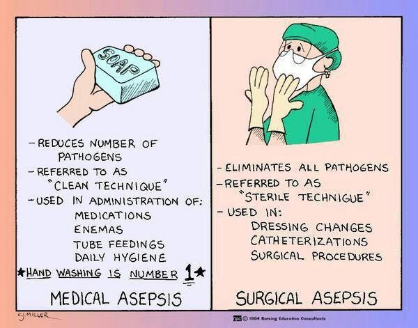 Medical vs. Surgical Asepsis - PERFECT for my 6th graders ...