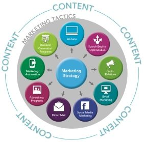 Building A Content Marketing Budget  Tips Marketing Strategy