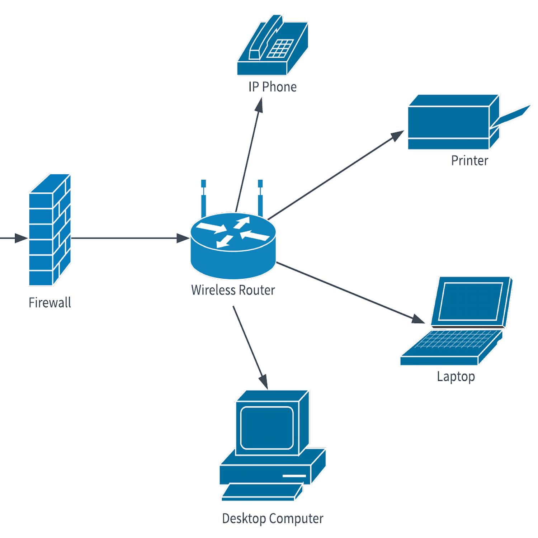 36 Stunning Home Network Diagram Ideas Diagram design