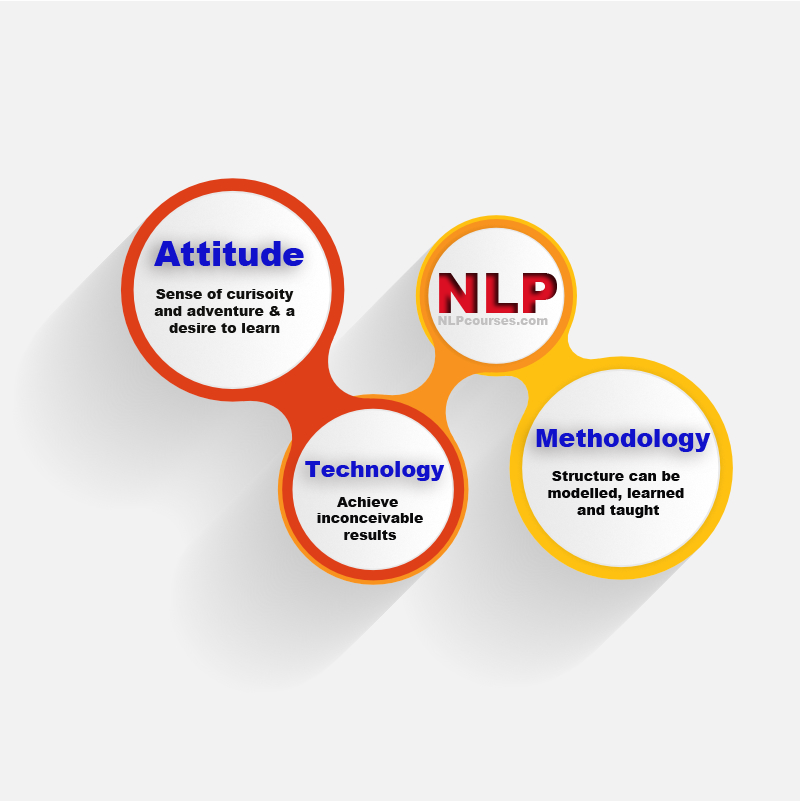 Nlp Infographic What Is Nlp Nlp Courses Home Of Nlp Training Nlp Infographic Teaching