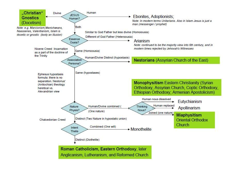 Christology flowchart \ heresies Diagrams Pinterest - flow chart word