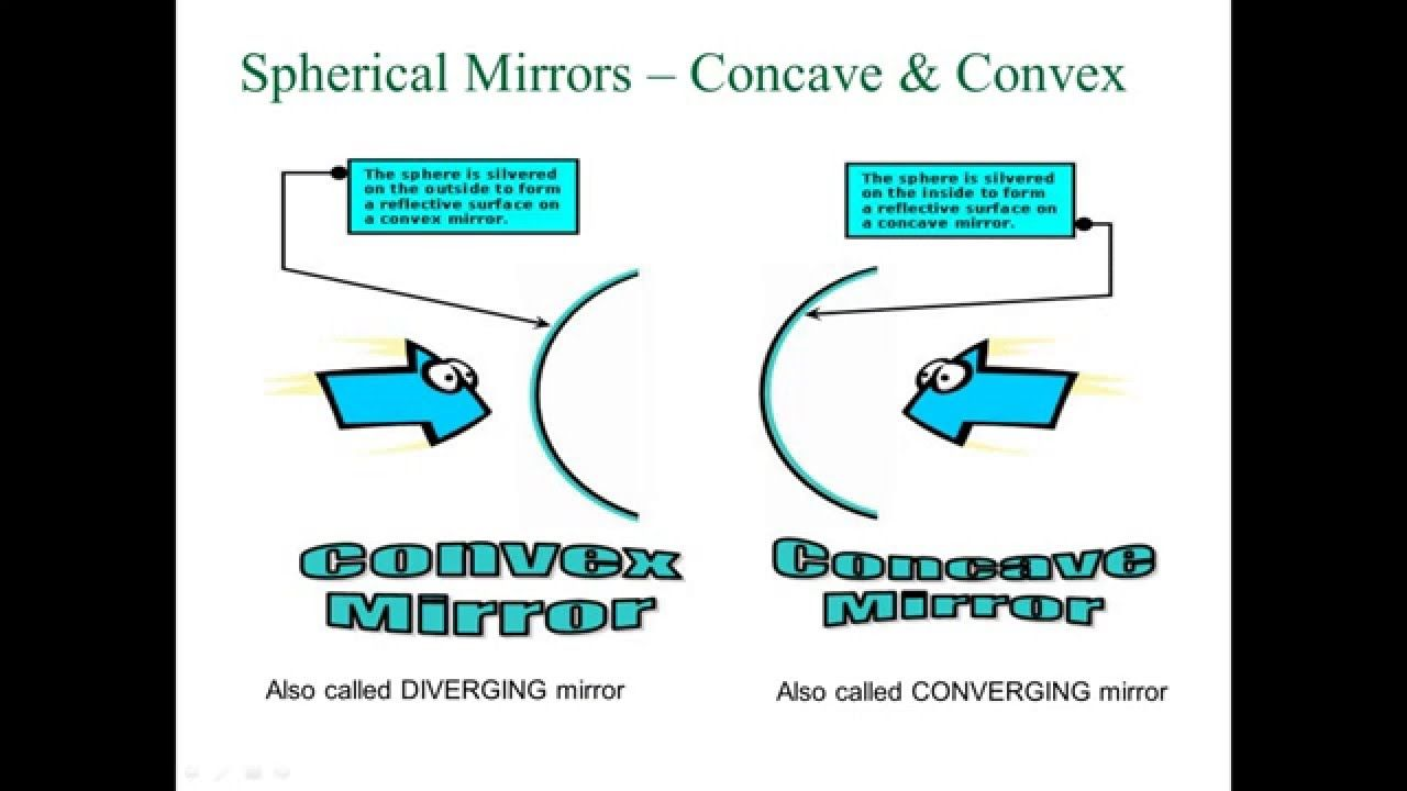 Light Reflection And Mirrors Explained Quick Physics Review Physics Reflection Teaching