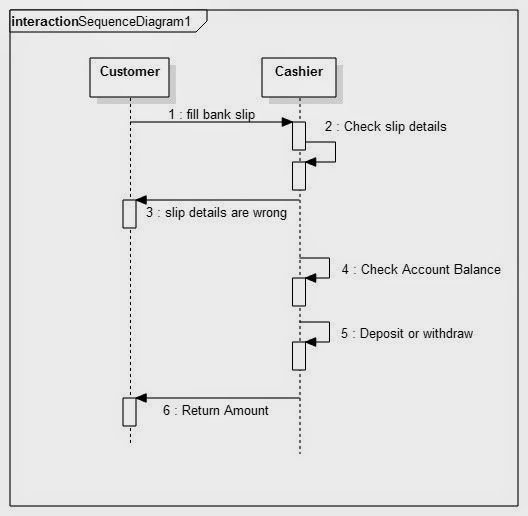 Sequence    diagram    for banking    system      Uml    Diagram    for