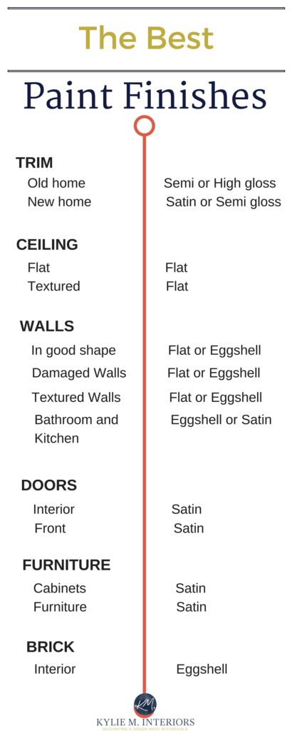 The Best Paint Finish for Walls, Ceilings, Trims, Doors and More…