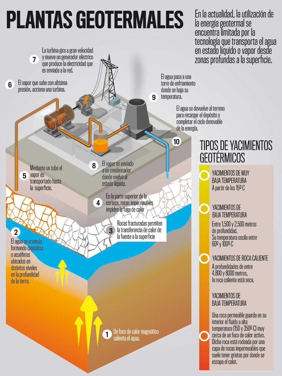 Infografia energia geotermica cosas pinterest infografia energ a renovable y medio ambiente - Energia geotermica domestica ...