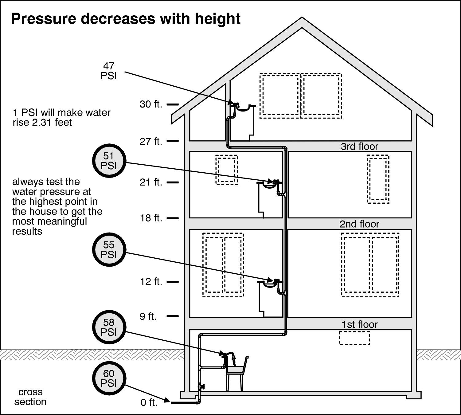 small resolution of plumbing vent sump pump home inspection water supply water storage pumps