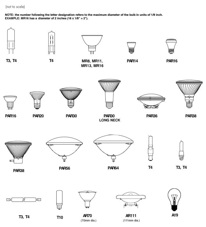 Marvelous Types Of Halogen Light Bulbs