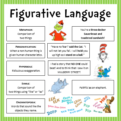 Dr  Seuss Figurative Language Bulletin Board | March in