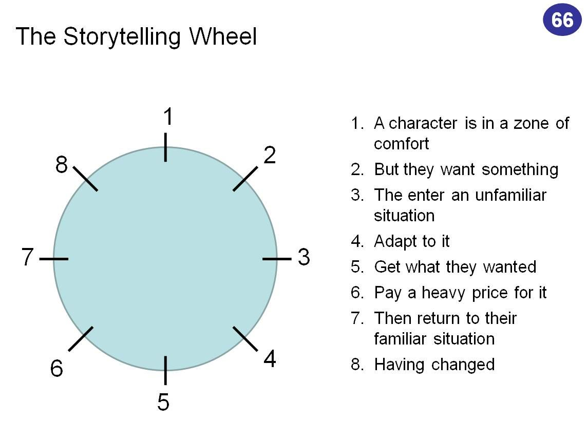 storytelling wheel - Harmon calls these circles embryos – they ...