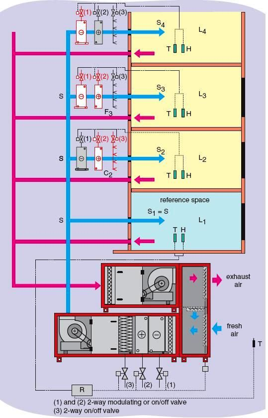Hybrid Systems Use Both Air And Water Cooled Or Heated In Central