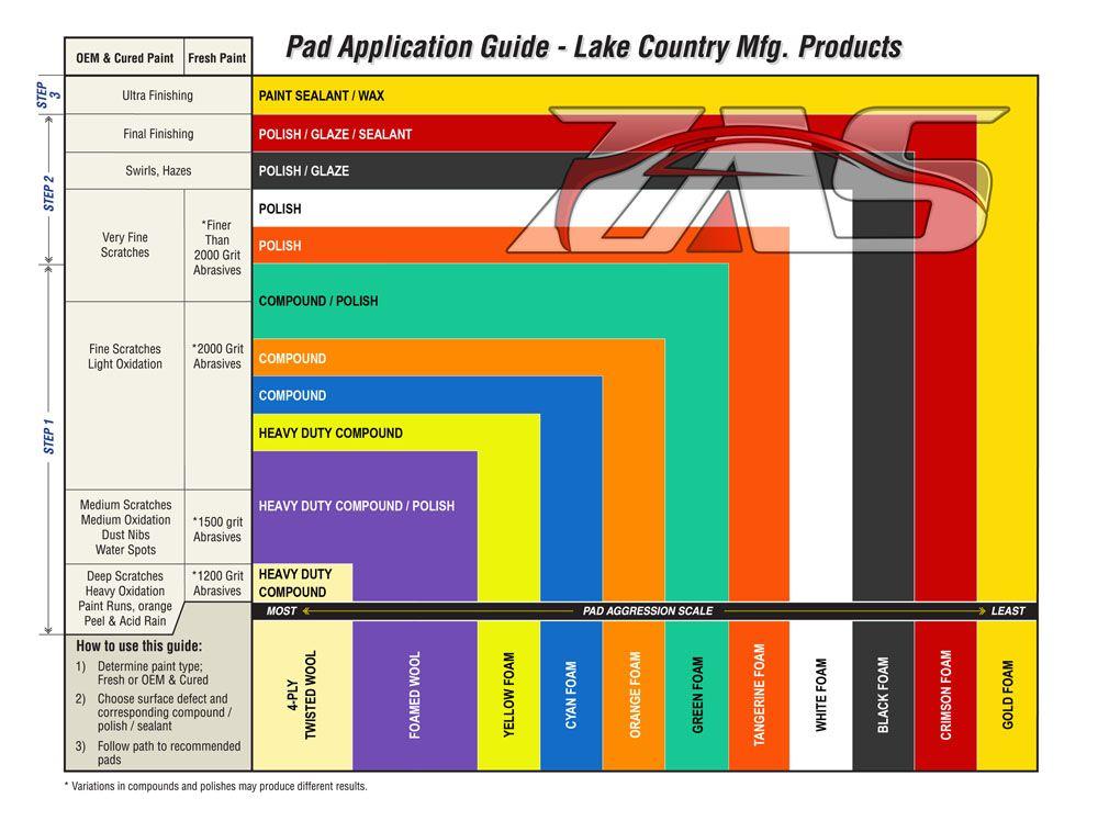 lake country pad application guide porsche pinterest. Black Bedroom Furniture Sets. Home Design Ideas
