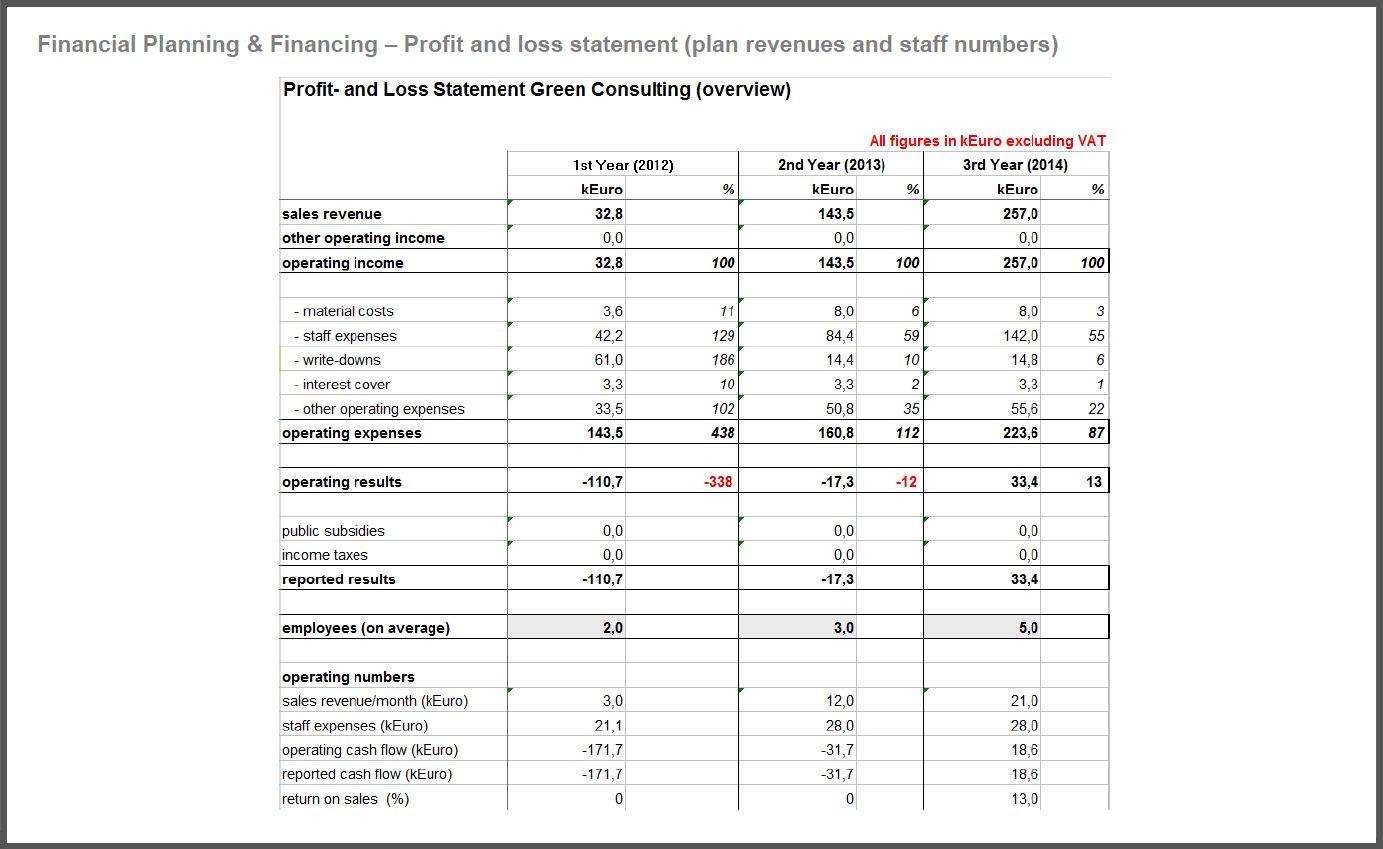 Business Plan Financial Template (Dengan gambar)