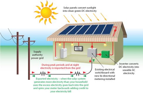 In order that we can use the solar energy in the right way and ...