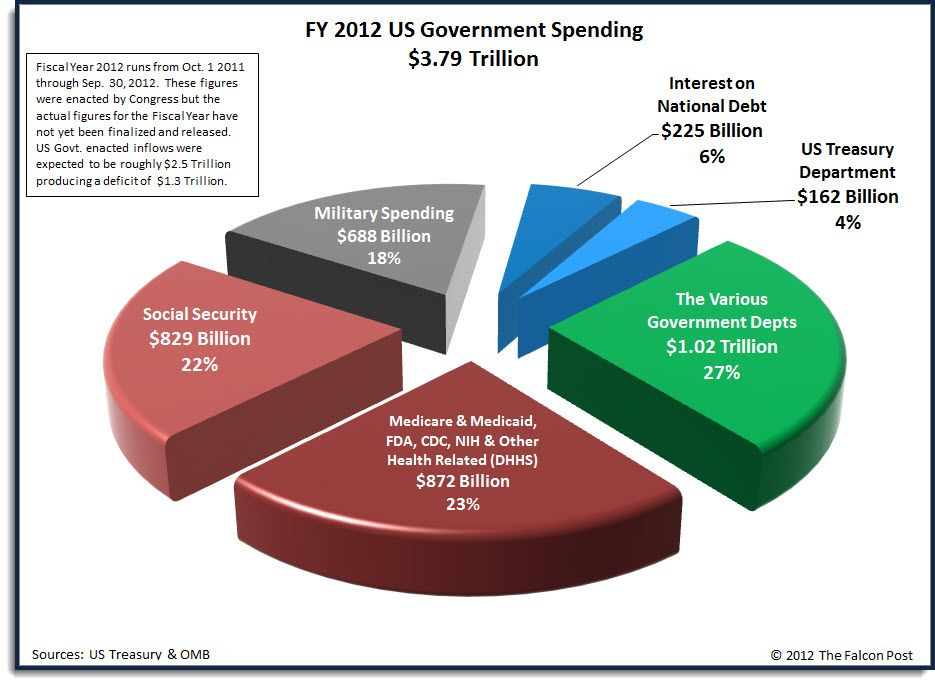 u s budget us budget pie chart budget smart say no 2 bb budget