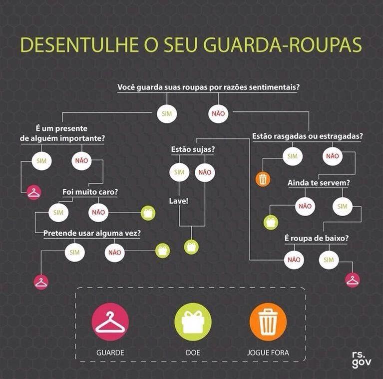 Fluxograma Da Organizacao Com Imagens Organizar Guarda Roupa