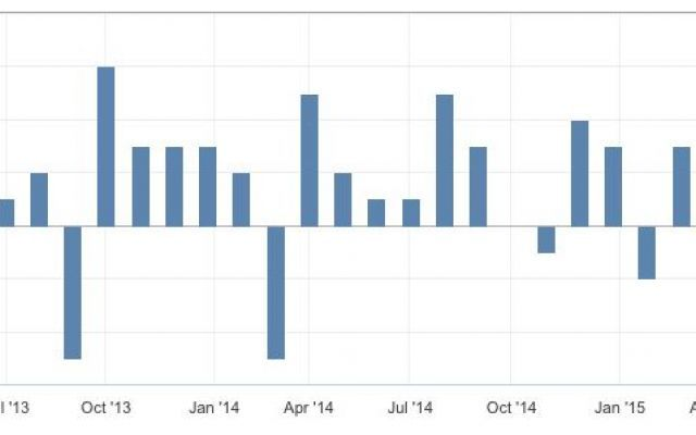 Dato Macroeconomico: PIL mensile cnadese ad oggi 30/04/2015 #pil