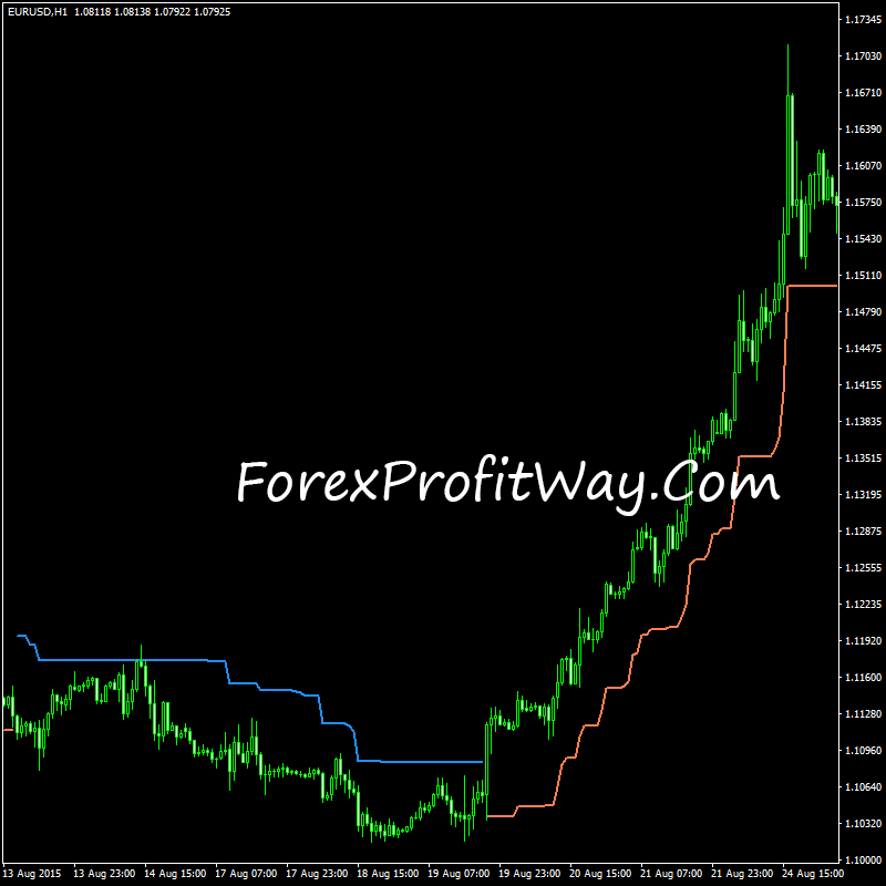 Unique forex indicator free download