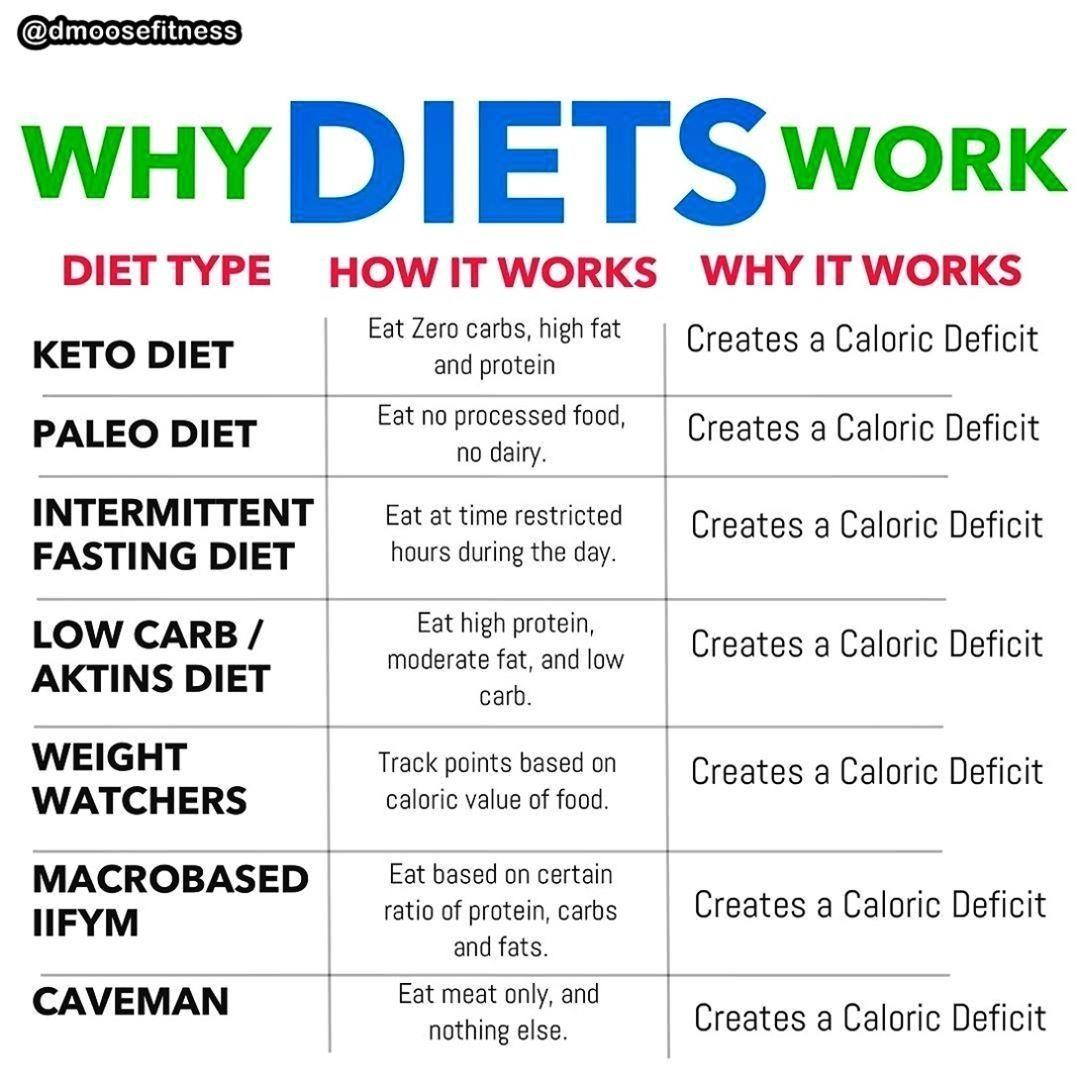 Best calorie deficit for fat loss
