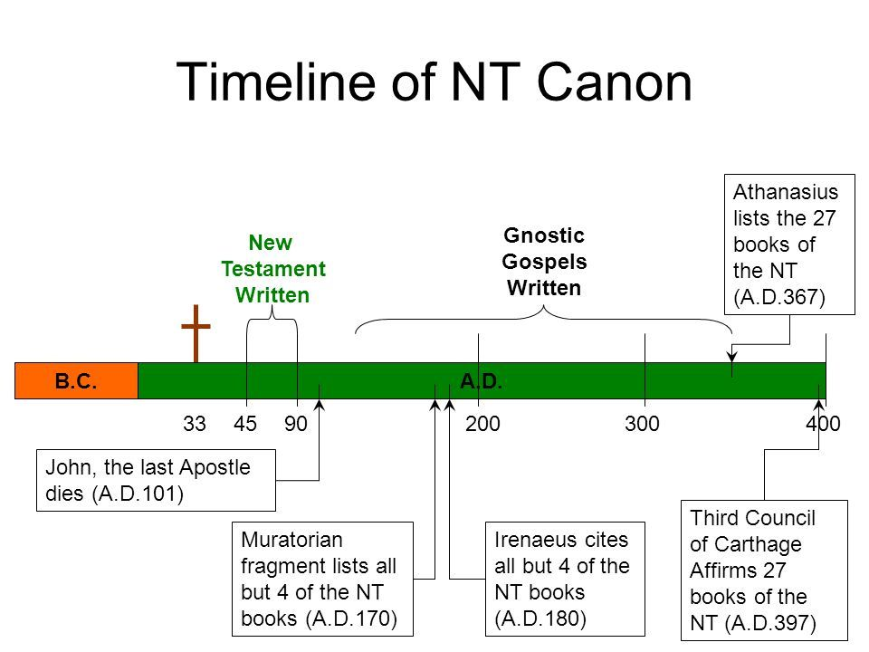 the canon of the new testament The new testament canon by glenn w barker chapter 2 from the new testament speaks, by glenn w barker, william l lane, and j ramsey michaels (new york: harper.