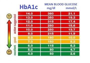 pdf chart for diabetic sugar readings