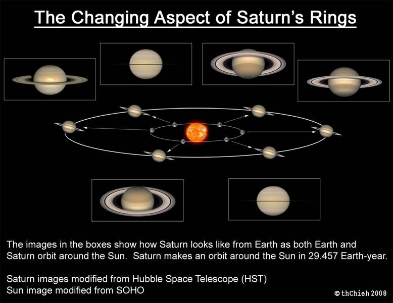 The Ring Plane Crossing Period The Time When Saturn S Rings Appear Edge On To Us And Disappeared From View