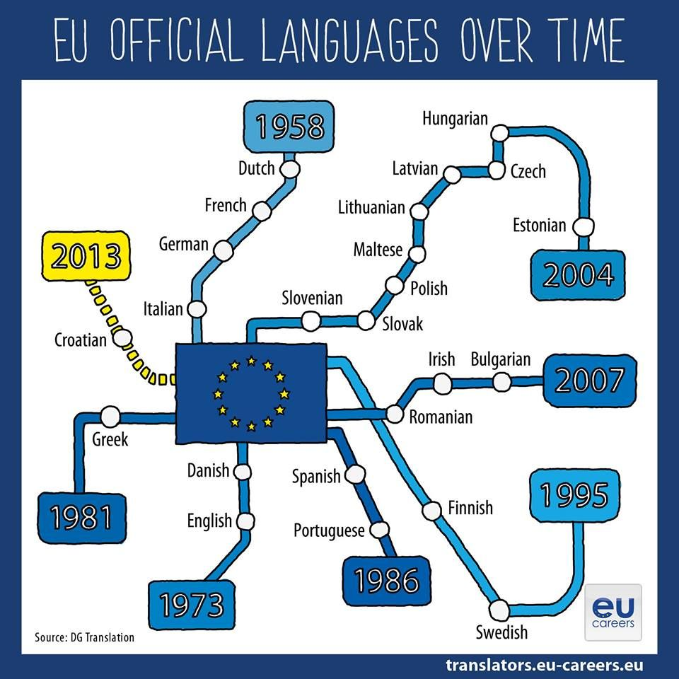 This Year Croatian Became The Th Official Language Of The EU - This map shows how long it takes to learn different languages