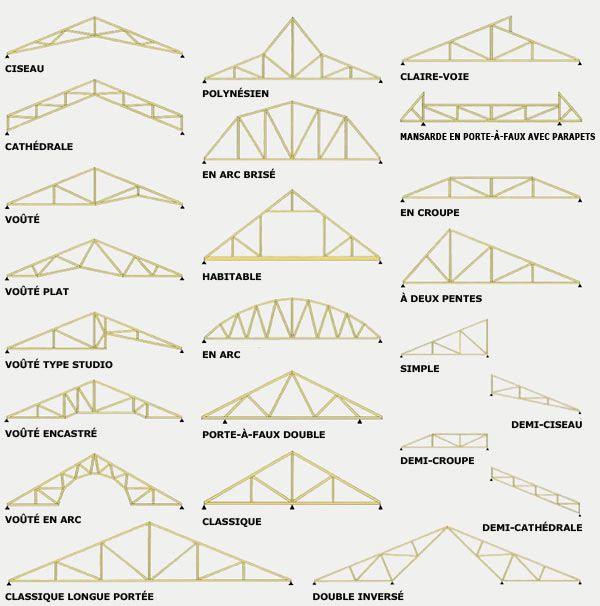 Google Image Result For Http Www Fermco Com Wp Content Uploads 2012 05 Modeles De Configuration De Fermes De Toit Jpg Roof Trusses Roof Gambrel