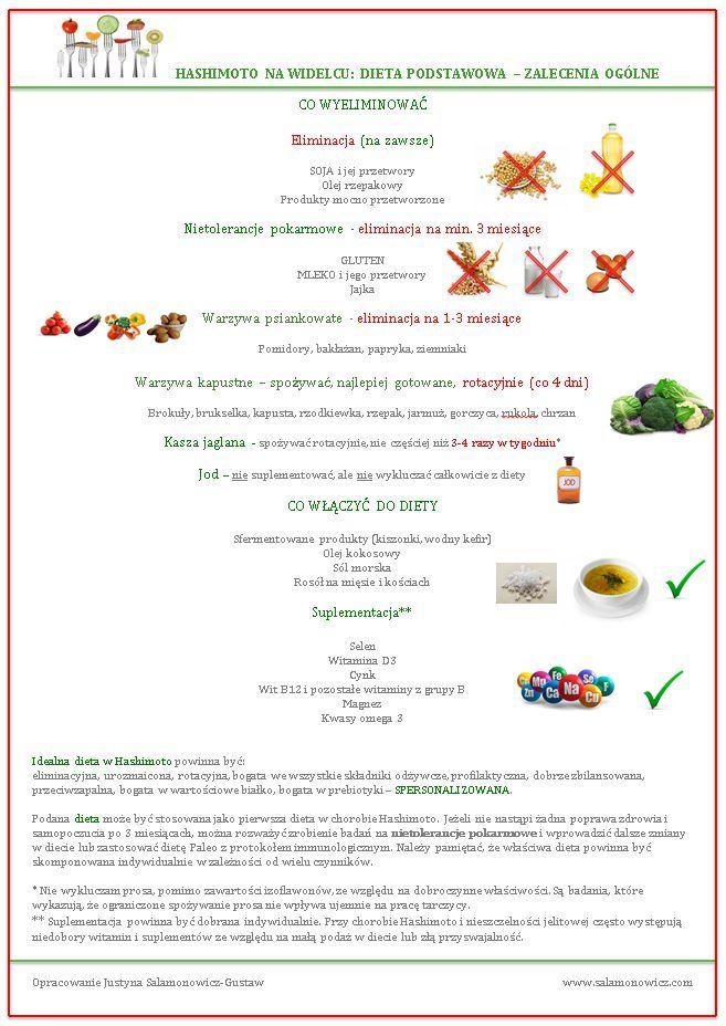 Dieta W Hashimoto Hashimoto Diet Thyroids Hashimoto Health