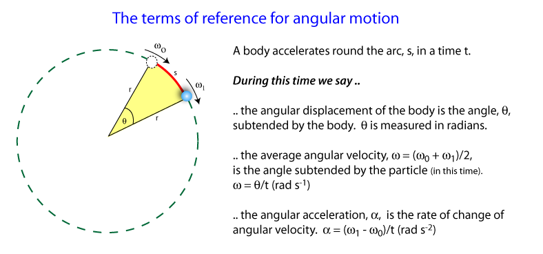 terms of reference for angular motion school pinterest school