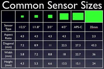 Common Sensor Sizes Sensor Camera Sensor Size Learning Photography