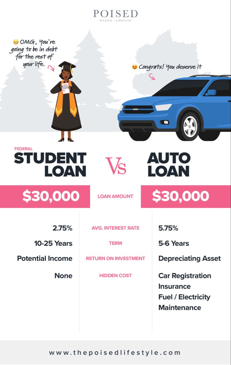 How To Pay Off Over 30k In Student Loan Debt As Fast As A Car Loan In 2020 Student Loans Debt Student Loan Debt