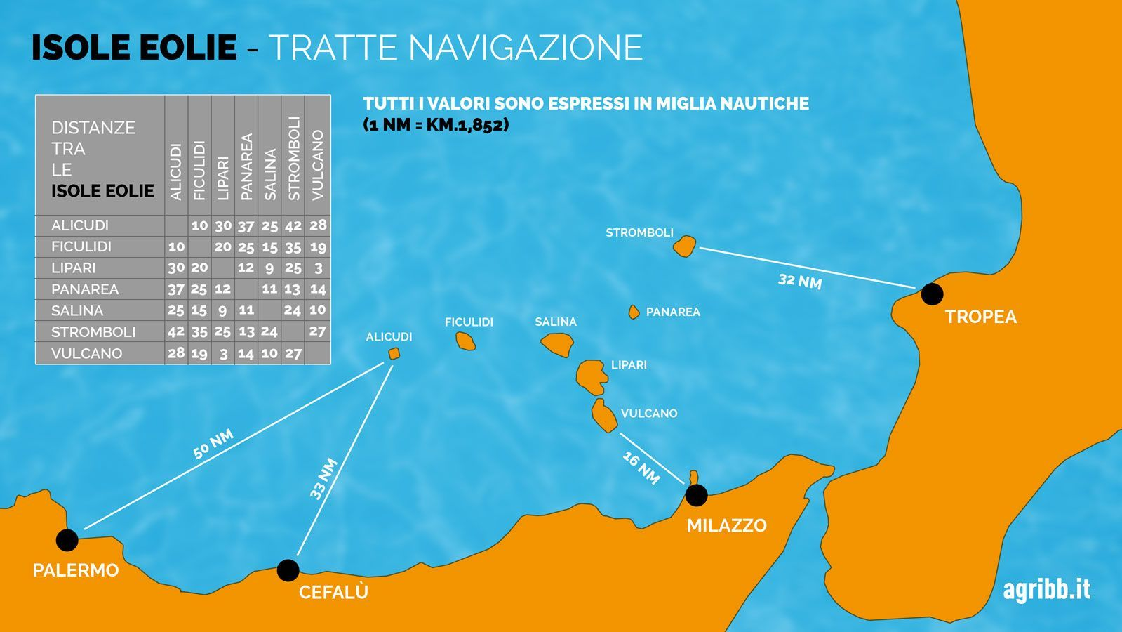 Distanze tra le isole Eolie