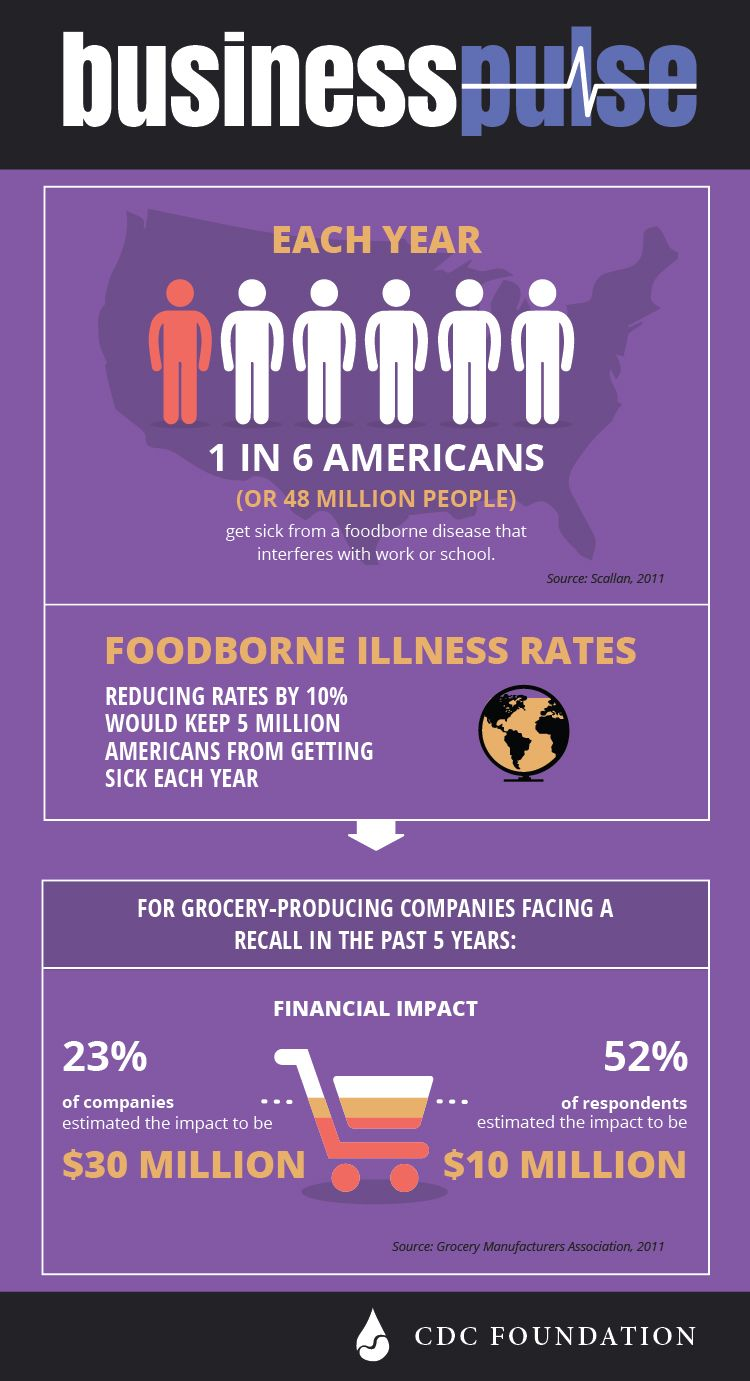 CDC's FoodSafety tools, guidelines and resources keep