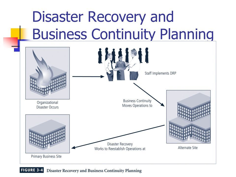 It Disaster Recovery It Business Continuity Planning