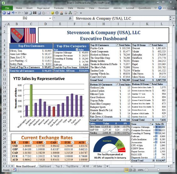 free financial dashboards in excel Excel dashboard template - excel dashboard template