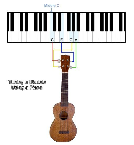 How To Tune A Ukulele Using A Piano Ukulele Strings Ukulele Chords Songs Ukulele Music