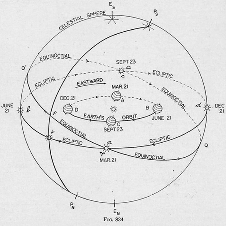 Celestial Sphere Diagram Indicating Equinoxes And Solstices