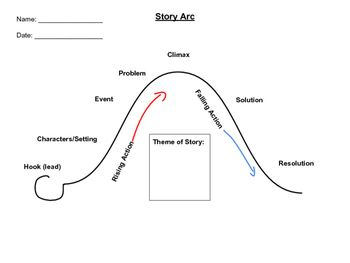A tool to help students understand the story arc while for Story arc template