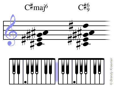 Illustrated Major 6th Piano Chords Pianos And Music Theory