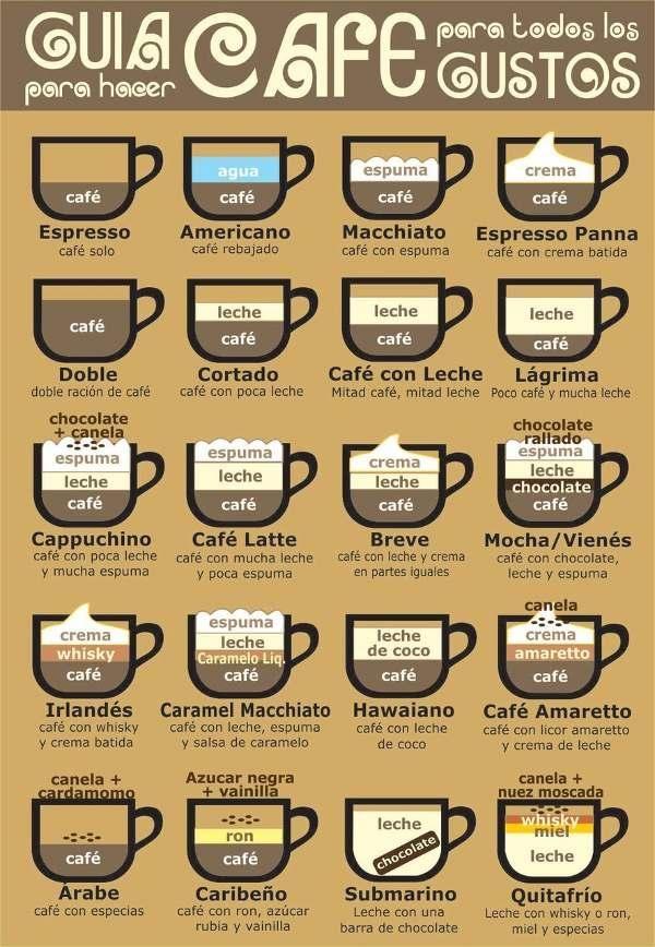 Guía visual de las diferentes especialidades de café