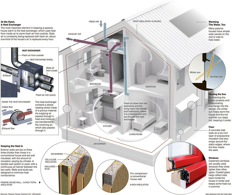 Energy efficient house features energy efficient and for Energy efficient house features