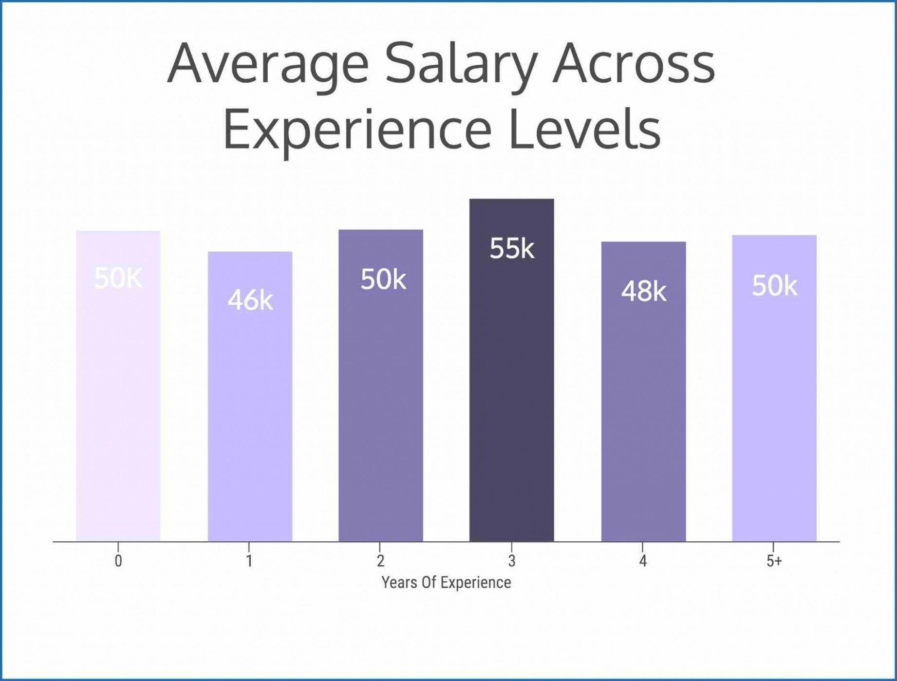 Interior designer salaries toronto for Certified interior designer salary