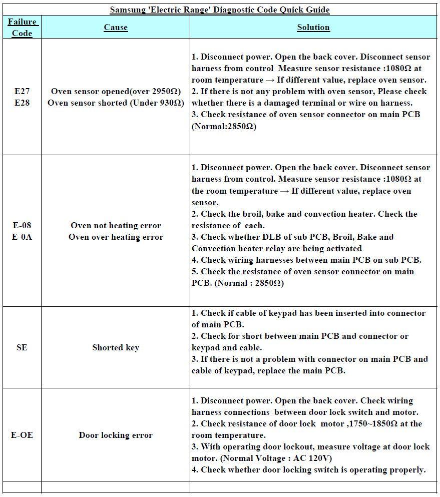 Samsung Electric Range Diagnostic Fault Code