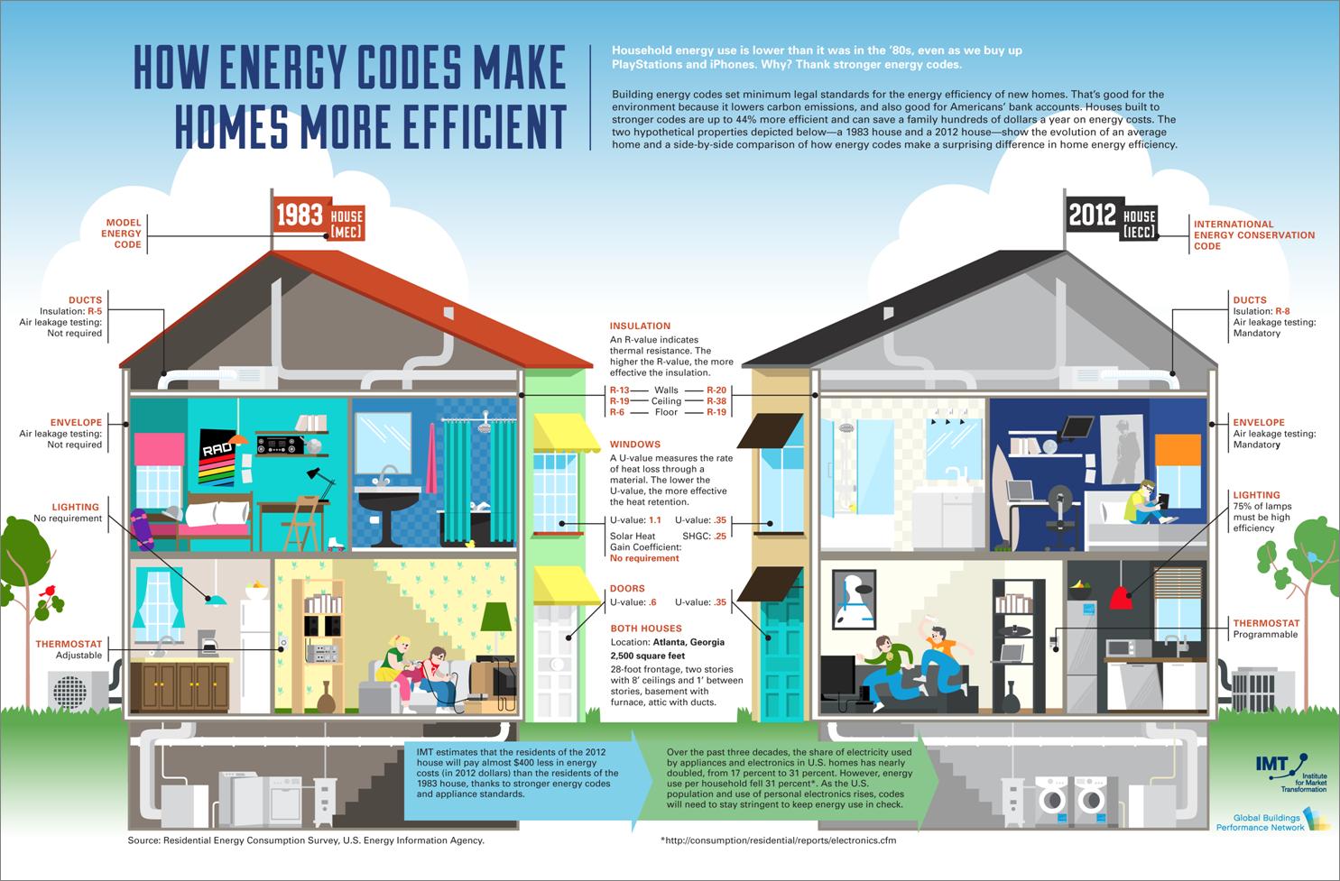 energy efficiency coupons