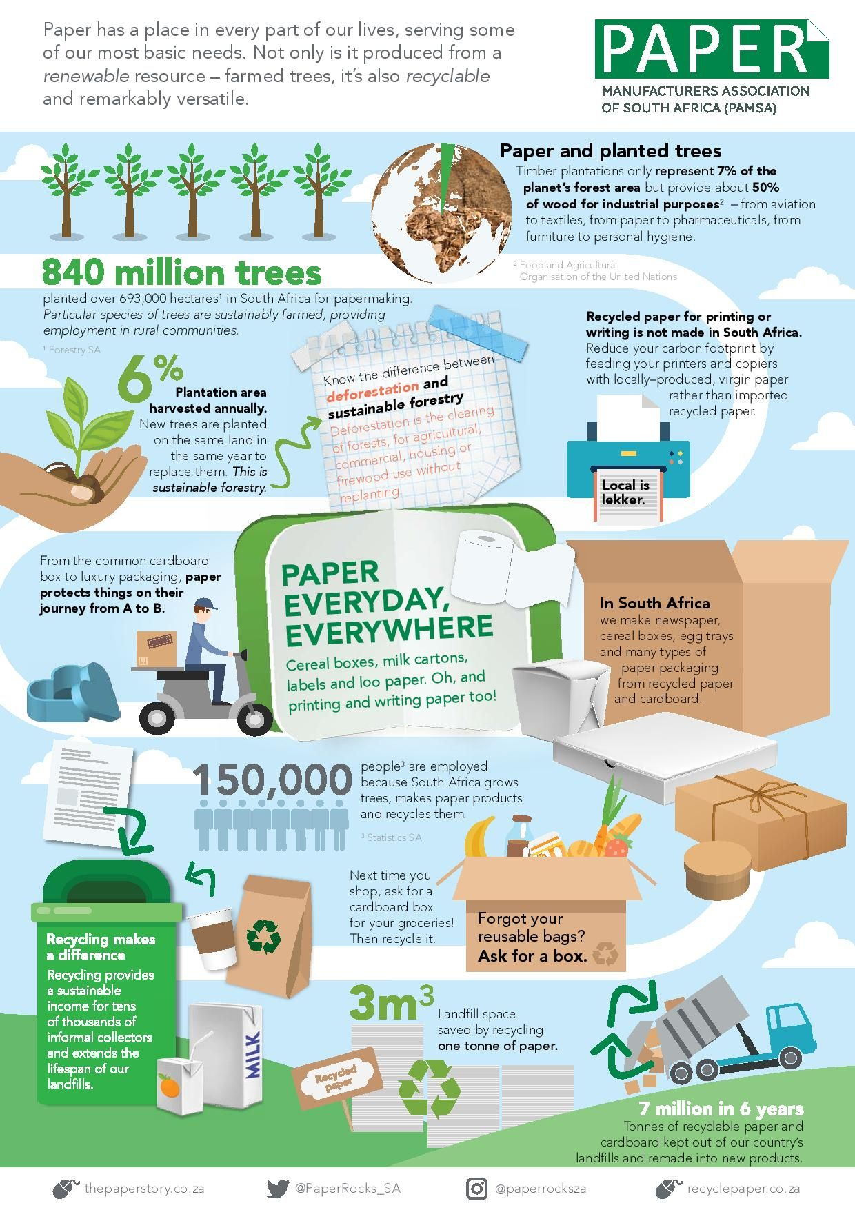 The Value Of Paper Products And Their Countless Use As A Renewable