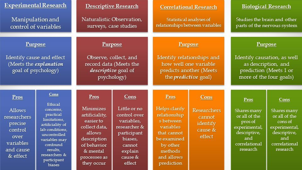 Descriptive Correlational Research Examples Of Specific Methods