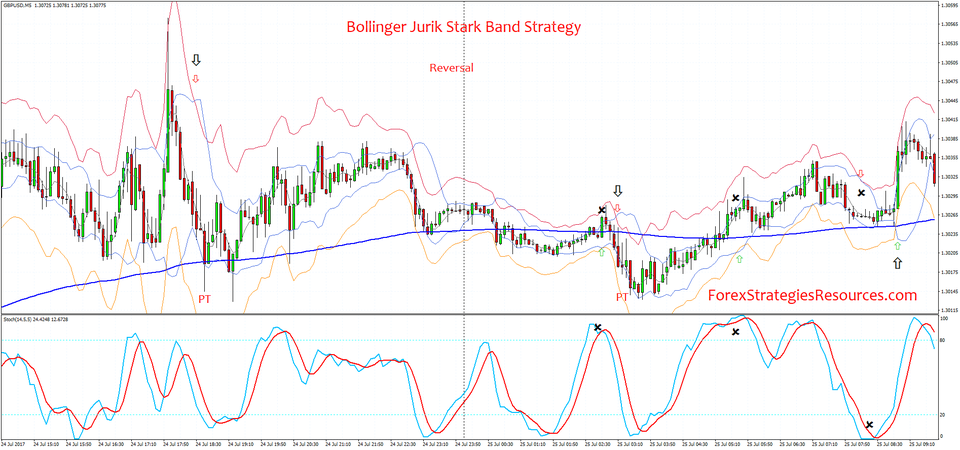 Bollinger Jurik Starc Band Strategy Forex Strategies Forex Resources Forex Trading Free Forex Trading Signals And Fx Foreca Trend Trading Strategies Band