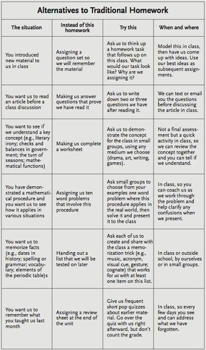 Homework, Sleep, and the Student Brain Homework, Brain and Students - strategy memo